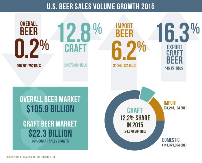craft beer brewers association 2015