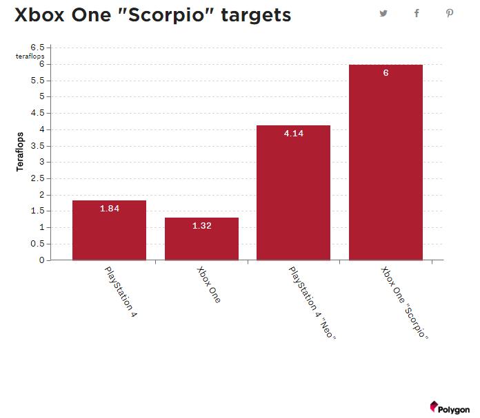 Microsoft xbox scorpio performance chart