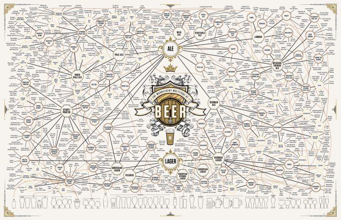 Huge Beer style chart